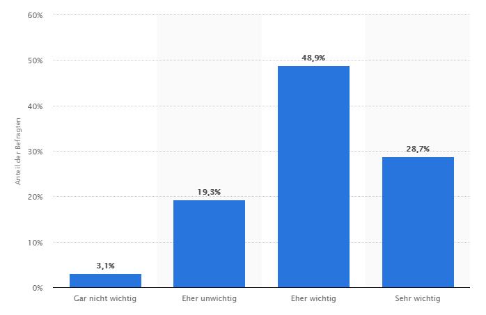 Statistik zur Bedeutung von Information und Beratung am Arbeitsplatz