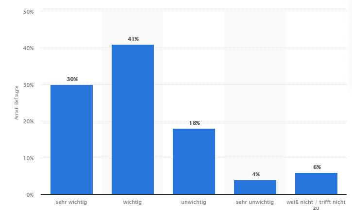 Statistik zur Frage wie wichtig Arbeitnehmern flexible Arbeitszeitmodelle bei ihrer Entscheidung für ihren aktuellen Job sind, 30% sehr wichtig, 41% wichtig, 18% unwichtig, 4% sehr unwichtig, 6% weiß nicht.